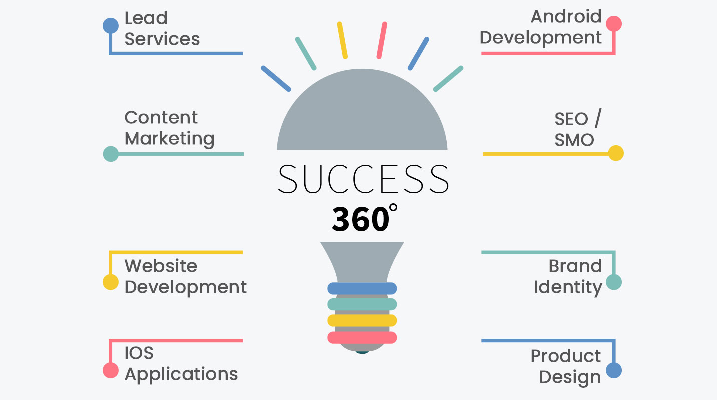 Success 360 Digital Marketing Services By Digiversal